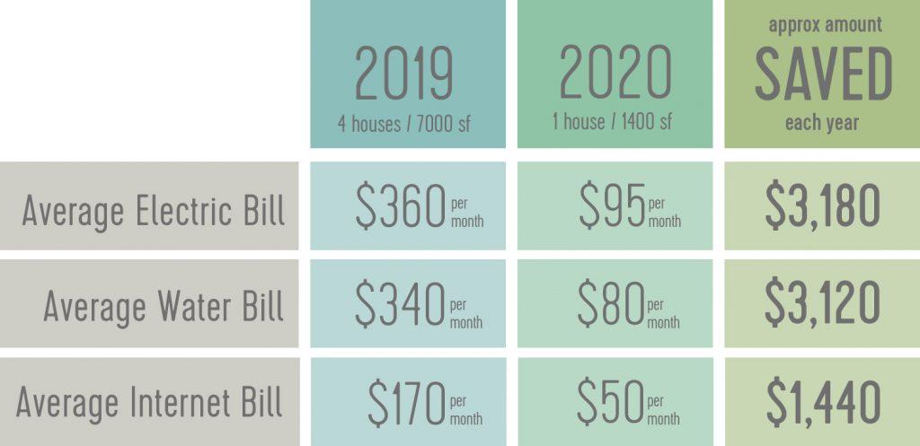 Таблица, показывающая экономию затрат при уменьшении размеров с 4 домов до 1. Счет за электричество идет от 360 до 95 долларов. Счет за воду идет от 340 до 80 долларов. Счета за Интернет увеличиваются со 170 до 50 долларов.
